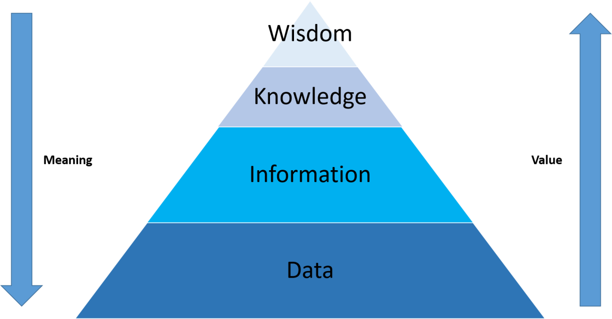 DIKW Hierarchy – Understanding the Concept of Wisdom