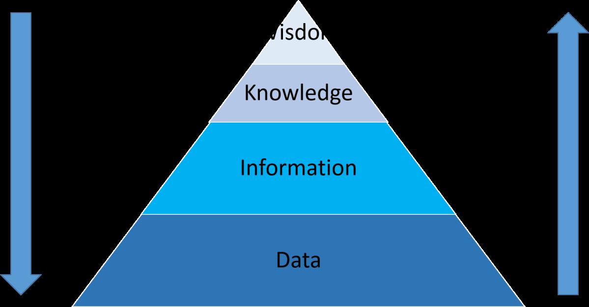 DIKW Hierarchy – Understanding the Concept ofWisdom